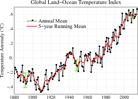 Global Land-Ocean Air Temp GISS